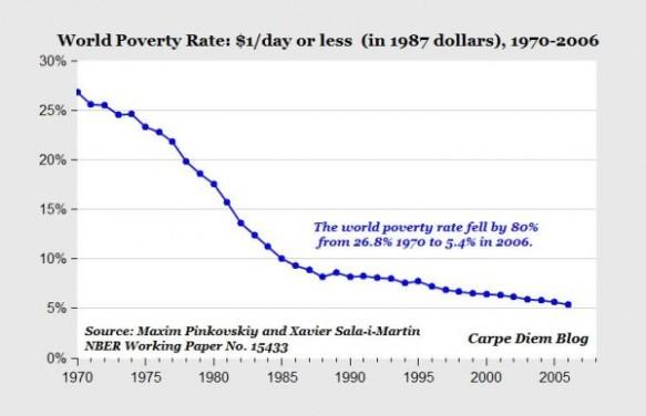 worldpoverty1-600x387